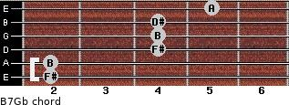 B7/Gb for guitar on frets 2, 2, 4, 4, 4, 5