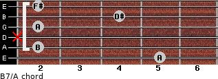 B7/A for guitar on frets 5, 2, x, 2, 4, 2