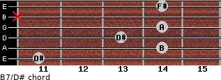 B7/D# for guitar on frets 11, 14, 13, 14, x, 14