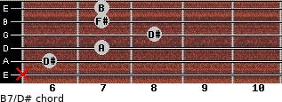 B7/D# for guitar on frets x, 6, 7, 8, 7, 7