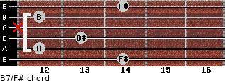 B7/F# for guitar on frets 14, 12, 13, x, 12, 14