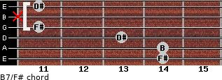 B7/F# for guitar on frets 14, 14, 13, 11, x, 11