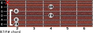 B7/F# for guitar on frets 2, 2, 4, 2, 4, x