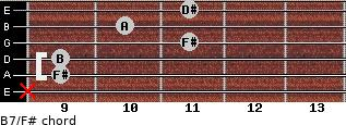 B7/F# for guitar on frets x, 9, 9, 11, 10, 11