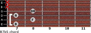 B7(b5) for guitar on frets 7, 8, 7, 8, x, x