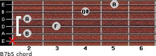B7(b5) for guitar on frets x, 2, 3, 2, 4, 5
