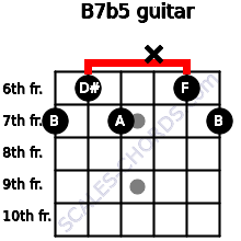 B7(b5) for guitar on frets 7, 6, 7, x, 6, 7