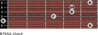 B7b5/A for guitar on frets 5, 0, 3, 4, 4, 5
