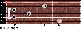 B7b5/A for guitar on frets 5, 2, 3, 2, 4, x