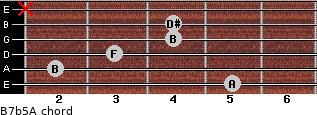 B7b5/A for guitar on frets 5, 2, 3, 4, 4, x
