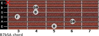 B7b5/A for guitar on frets 5, 6, 3, 4, 4, x