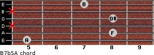 B7b5/A for guitar on frets 5, 8, x, 8, x, 7
