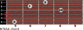 B7b5/A for guitar on frets 5, x, x, 8, 6, 7
