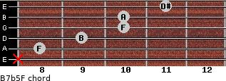 B7b5/F for guitar on frets x, 8, 9, 10, 10, 11