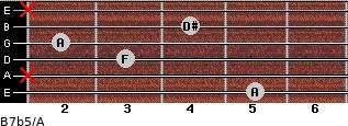 B7b5/A for guitar on frets 5, x, 3, 2, 4, x