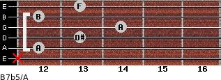 B7b5/A for guitar on frets x, 12, 13, 14, 12, 13