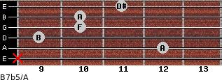 B7b5/A for guitar on frets x, 12, 9, 10, 10, 11
