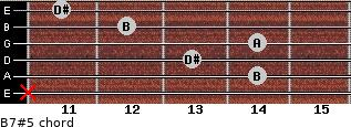 B7#5 for guitar on frets x, 14, 13, 14, 12, 11
