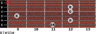 B7#5/D# for guitar on frets 11, 12, 9, 12, 12, x