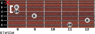 B7#5/D# for guitar on frets 11, 12, 9, 8, 8, x