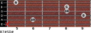 B7#5/D# for guitar on frets x, 6, 9, 8, 8, 5