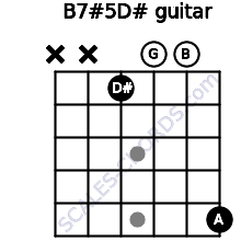 B7#5/D# for guitar on frets x, x, 1, 0, 0, 5