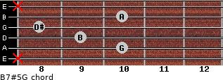 B7#5/G for guitar on frets x, 10, 9, 8, 10, x
