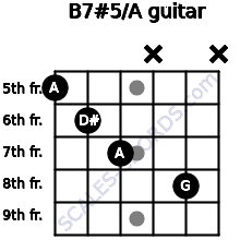 B7#5/A for guitar on frets 5, 6, 7, x, 8, x