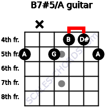 B7#5/A for guitar on frets 5, x, 5, 4, 4, 5