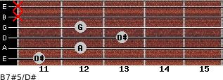 B7#5/D# for guitar on frets 11, 12, 13, 12, x, x