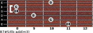 B7#5/Eb add(m3) for guitar on frets 11, 10, 9, 8, 8, 10