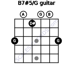 B7#5/G for guitar on frets 3, 0, 1, 0, 0, 3