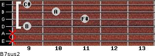 B7sus2 for guitar on frets x, x, 9, 11, 10, 9