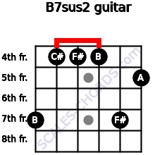 B7sus2 for guitar on frets 7, 4, 4, 4, 7, 5