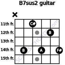 B7sus2 for guitar on frets x, 14, 11, 14, 12, 14