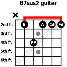B7sus2 for guitar on frets x, 2, 4, 2, 2, 2