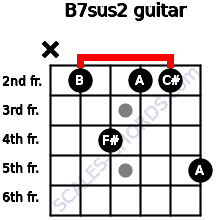 B7sus2 for guitar on frets x, 2, 4, 2, 2, 5