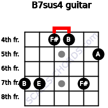 B7sus4 for guitar on frets 7, 7, 4, 4, 7, 5
