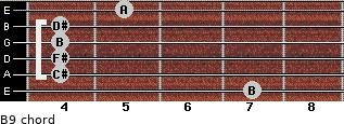 B9 for guitar on frets 7, 4, 4, 4, 4, 5