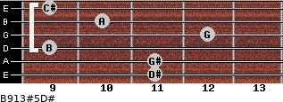 B9/13#5/D# for guitar on frets 11, 11, 9, 12, 10, 9
