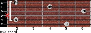 B9/A for guitar on frets 5, 2, x, 6, 4, 2