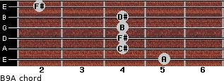 B9/A for guitar on frets 5, 4, 4, 4, 4, 2