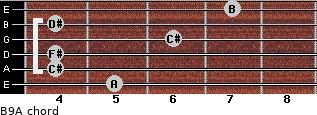 B9/A for guitar on frets 5, 4, 4, 6, 4, 7