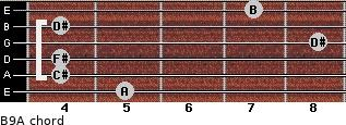 B9/A for guitar on frets 5, 4, 4, 8, 4, 7