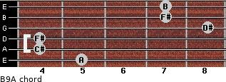 B9/A for guitar on frets 5, 4, 4, 8, 7, 7