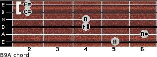 B9/A for guitar on frets 5, 6, 4, 4, 2, 2