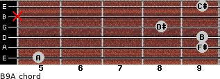 B9/A for guitar on frets 5, 9, 9, 8, x, 9