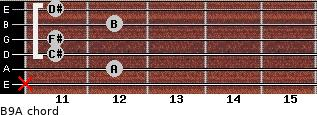 B9/A for guitar on frets x, 12, 11, 11, 12, 11