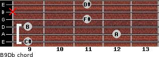 B9/Db for guitar on frets 9, 12, 9, 11, x, 11