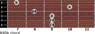 B9/Db for guitar on frets 9, 9, 9, 8, 10, 7